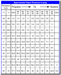 propane butane vapor pressure chart